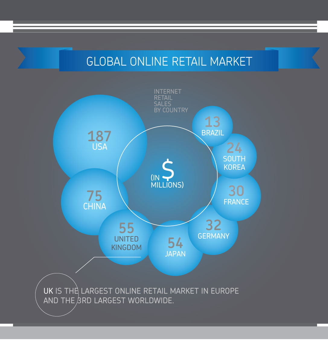 infographic online retail market global
