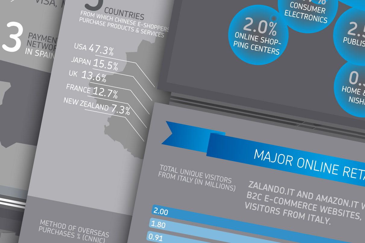 infographic cross border ecommerce voor Payvision