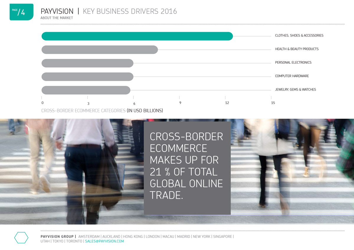 Cross-border ecommerce retail categorieën - kleding, computers etc. Grafiek ontwerp Key Business Drivers 2016 corporate white paper van Payvision.